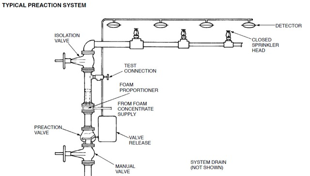 Foam System Design besides Water Pressure Systems 5 besides Pumping 101 Whats In An Irrigation Pump  ponents Part 3 Of 4 as well Detail further Lf860 300 Nrs. on irrigation system control valve